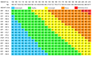 Body Mass Index Issb - Check your Weight and Height Standards